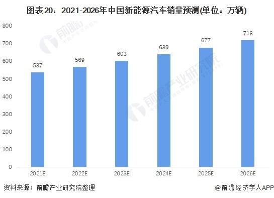 图表20:2021-2026年中国新能源汽车销量预测(单位:万辆)