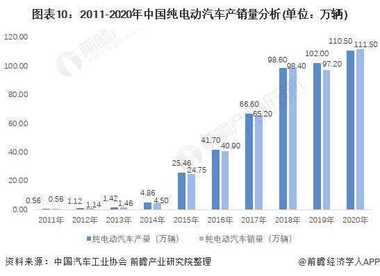 图表10:2011-2020年中国纯电动汽车产销量分析(单位:万辆)