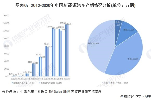 图表6:2012-2020年中国新能源汽车产销情况分析(单位:万辆)