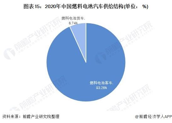 图表15:2020年中国燃料电池汽车供给结构(单位: %)