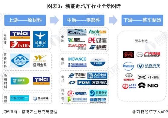 图表3:新能源汽车行业全景图谱