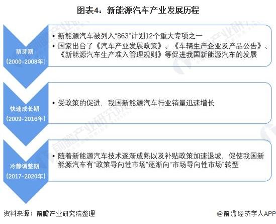 图表4:新能源汽车产业发展历程