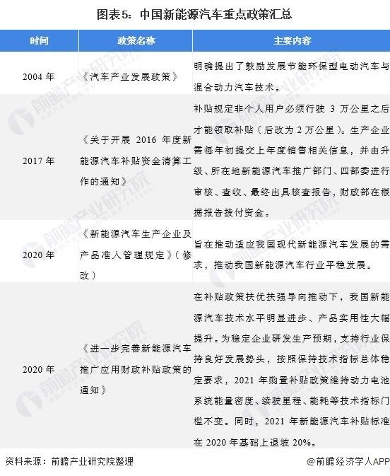 图表5:中国新能源汽车重点政策汇总