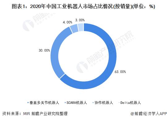 图表1:2020年中国工业机器人市场占比情况(按销量)(单位:%)