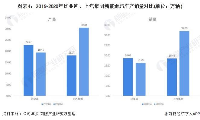 图表4:2019-2020年比亚迪、上汽集团新能源汽车产销量对比(单位:万辆)