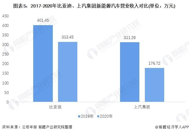 图表5:2017-2020年比亚迪、上汽集团新能源汽车营业收入对比(单位:万元)