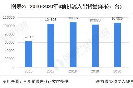 图表2:2016-2020年6轴机器人出货量(单位:台)