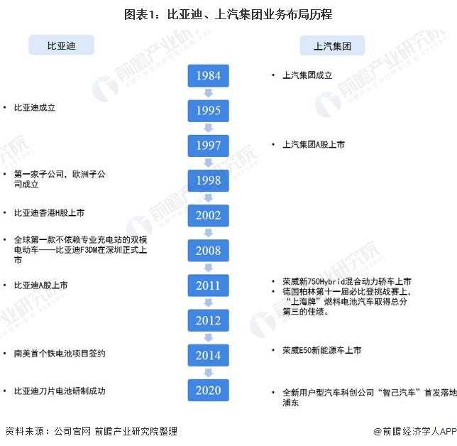 图表1:比亚迪、上汽集团业务布局历程