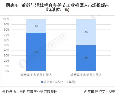 图表4:重载与轻载垂直多关节工业机器人市场份额占比(单位:%)