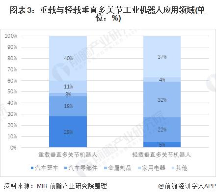 图表3:重载与轻载垂直多关节工业机器人应用领域(单位:%)