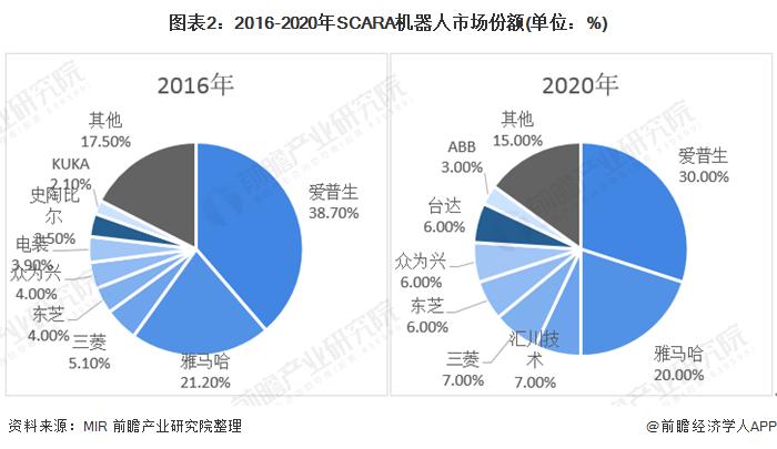 图表2:2016-2020年SCARA机器人市场份额(单位:%)