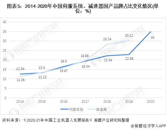 图表5:2014-2020年中国伺服系统、减速器国产品牌占比变化情况(单位:%)