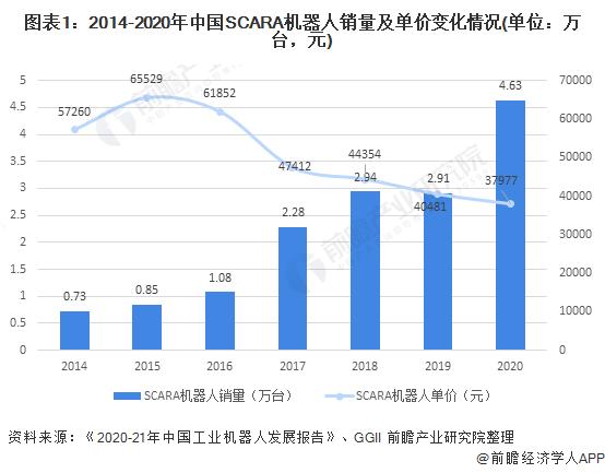 图表1:2014-2020年中国SCARA机器人销量及单价变化情况(单位:万台,元)