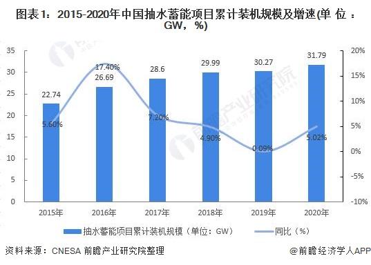 图表1:2015-2020年中国抽水蓄能项目累计装机规模及增速(单位:GW,%)