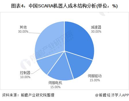 图表4:中国SCARA机器人成本结构分析(单位:%)
