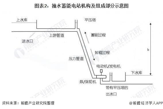 图表2:抽水蓄能电站机构及组成部分示意图