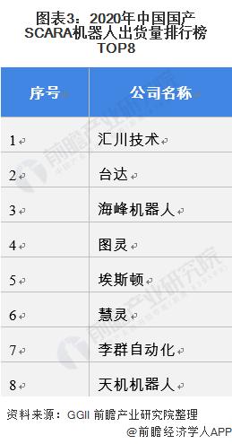 图表3:2020年中国国产SCARA机器人出货量排行榜TOP8