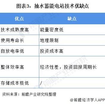 图表3:抽水蓄能电站技术优缺点