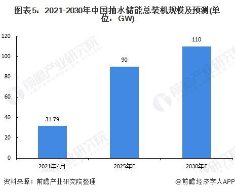 图表5:2021-2030年中国抽水储能总装机规模及预测(单位:GW)