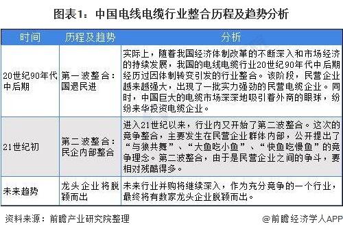 图表1:中国电线电缆行业整合历程及趋势分析