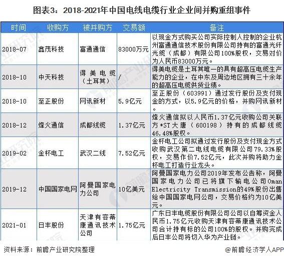 图表3:2018-2021年中国电线电缆行业企业间并购重组事件