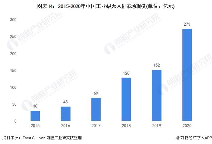 图表14:2015-2020年中国工业级无人机市场规模(单位:亿元)