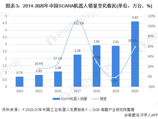 图表3:2014-2020年中国SCARA机器人销量变化情况(单位:万台,%)
