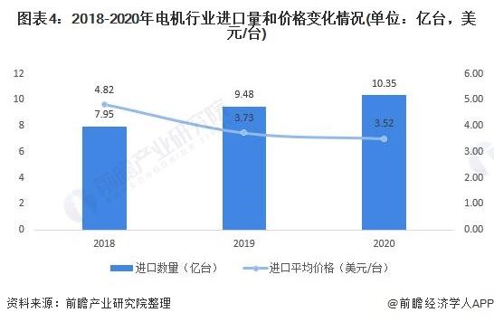 图表4:2018-2020年电机行业进口量和价格变化情况(单位:亿台,美元/台)