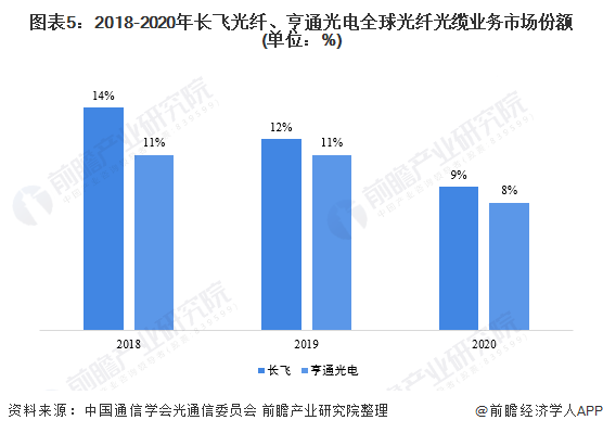 图表5:2018-2020年长飞光纤、亨通光电全球光纤光缆业务市场份额(单位:%)