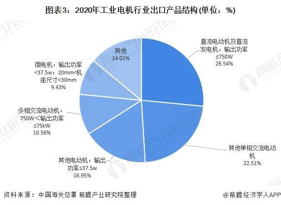 图表3:2020年工业电机行业出口产品结构(单位:%)