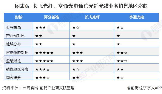 图表8:长飞光纤、亨通光电通信光纤光缆业务销售地区分布
