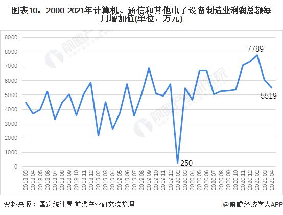 图表10:2000-2021年计算机、通信和其他电子设备制造业利润总额每月增加值(单位:万元)