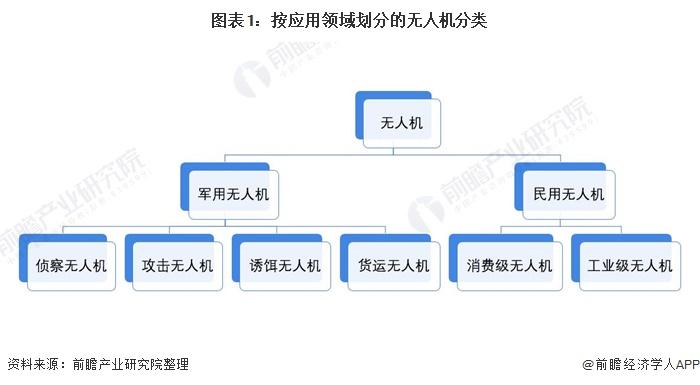 图表1:按应用领域划分的无人机分类