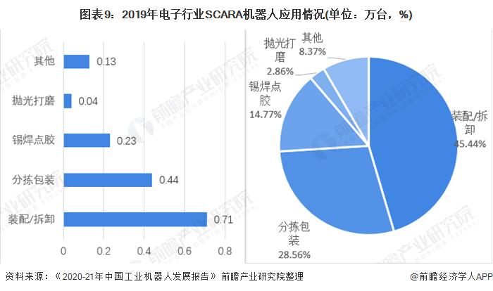 图表9:2019年电子行业SCARA机器人应用情况(单位:万台,%)