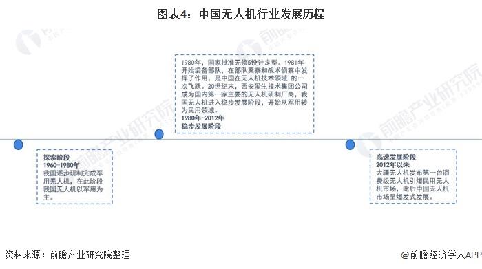 图表4:中国无人机行业发展历程