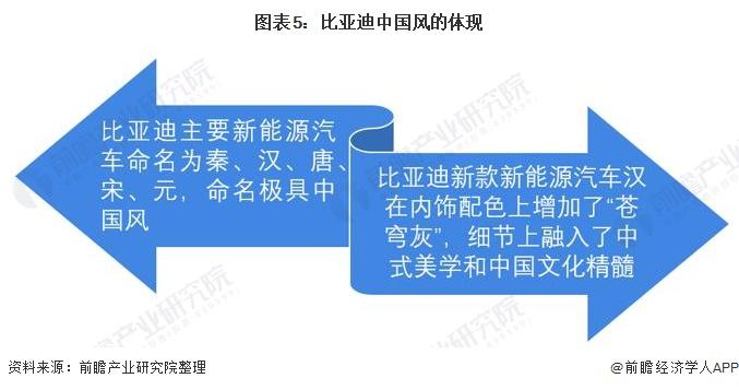 图表5:比亚迪中国风的体现