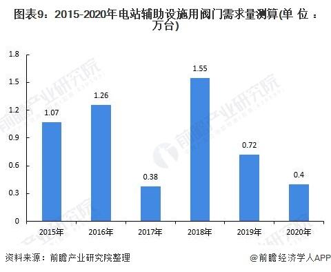 图表9:2015-2020年电站辅助设施用阀门需求量测算(单位:万台)