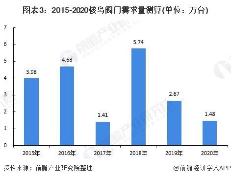 图表3:2015-2020核岛阀门需求量测算(单位:万台)