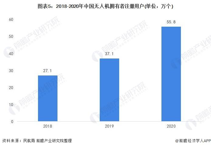 图表5:2018-2020年中国无人机拥有者注册用户(单位:万个)