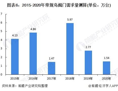 图表6:2015-2020年常规岛阀门需求量测算(单位:万台)