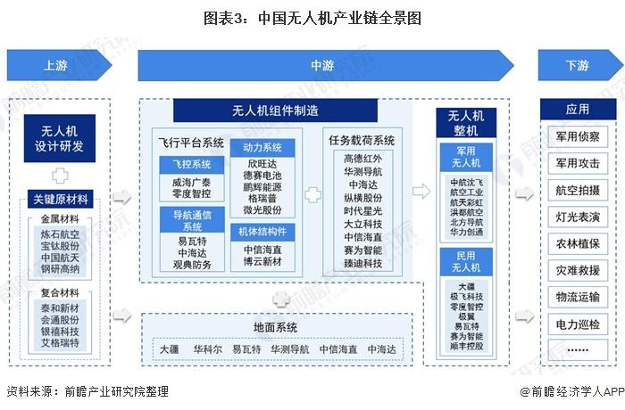 图表3:中国无人机产业链全景图
