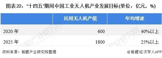 """图表22:""""十四五""""期间中国工业无人机产业发展目标(单位:亿元,%)"""