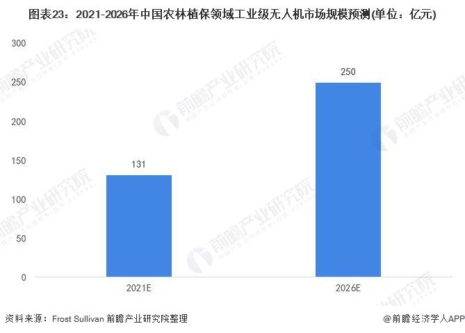 图表23:2021-2026年中国农林植保领域工业级无人机市场规模预测(单位:亿元)