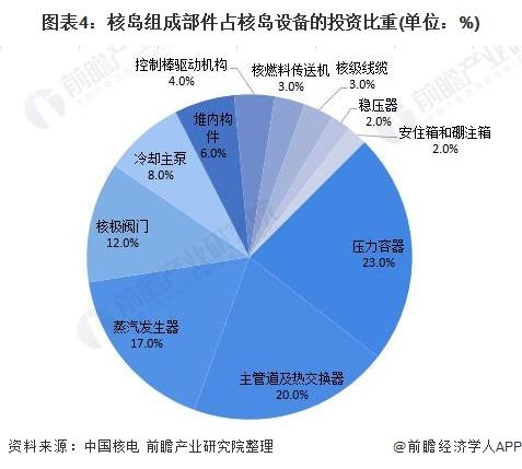 图表4:核岛组成部件占核岛设备的投资比重(单位:%)