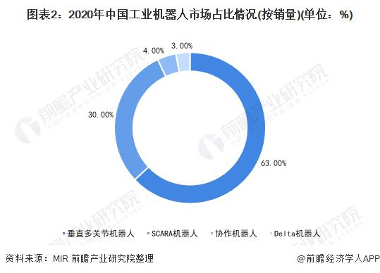 图表2:2020年中国工业机器人市场占比情况(按销量)(单位:%)
