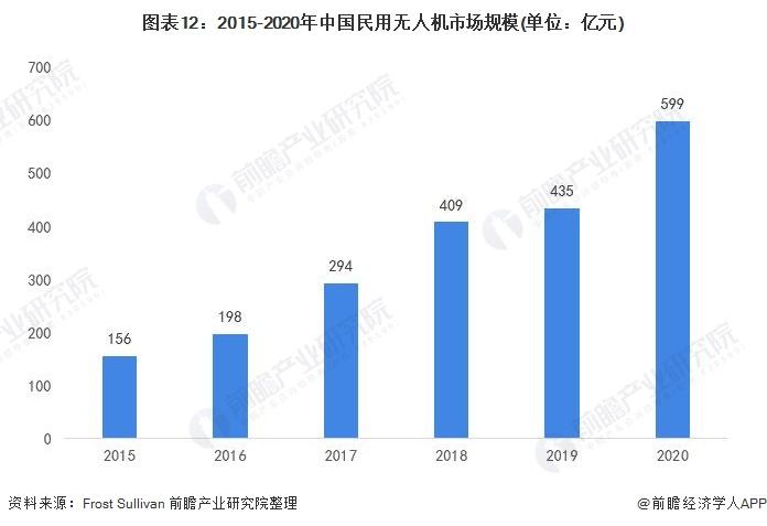 图表12:2015-2020年中国民用无人机市场规模(单位:亿元)
