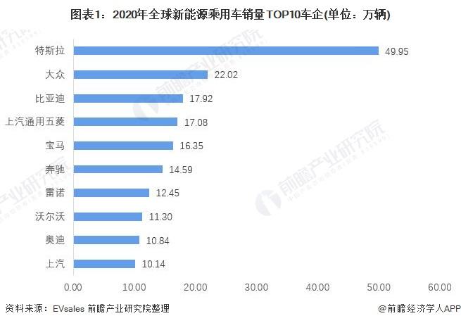 图表1:2020年全球新能源乘用车销量TOP10车企(单位:万辆)