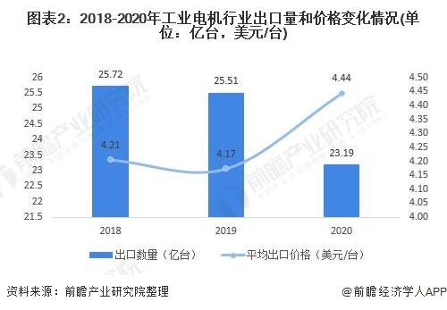 图表2:2018-2020年工业电机行业出口量和价格变化情况(单位:亿台,美元/台)