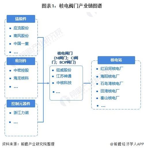 图表1:核电阀门产业链图谱