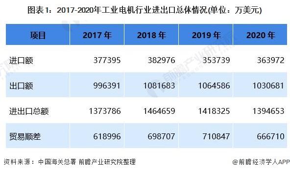 图表1:2017-2020年工业电机行业进出口总体情况(单位:万美元)